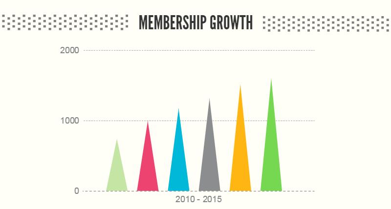 adrp-member-growth__block_1