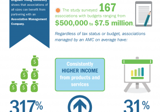 AMCI Financial Impact Study Infographic