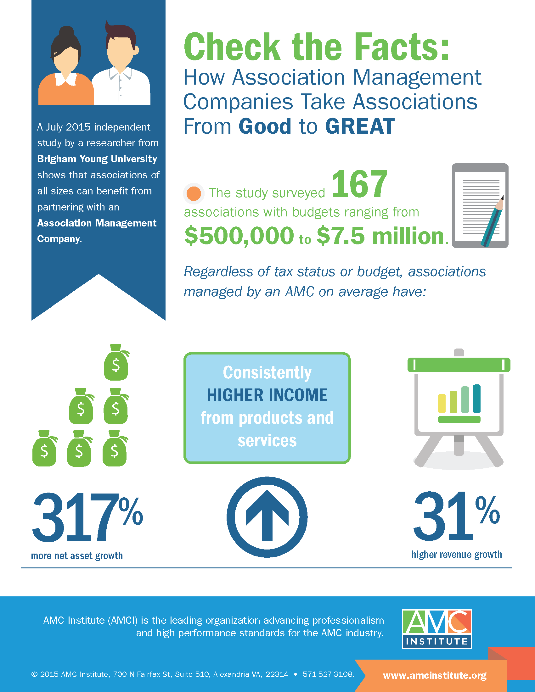 AMCI Financial Impact Study Infographic