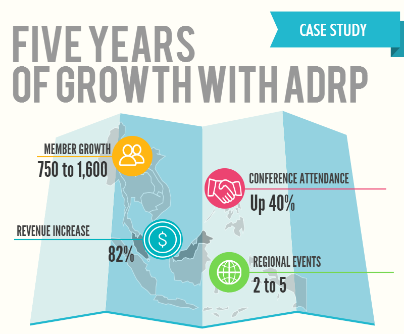 Case Study Five years of growth with ADRP